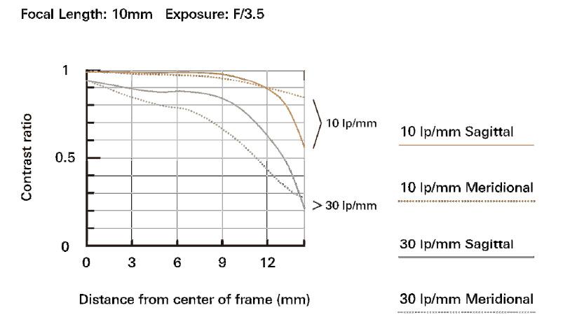 Tamron-B023-Focal-Lenght10mm