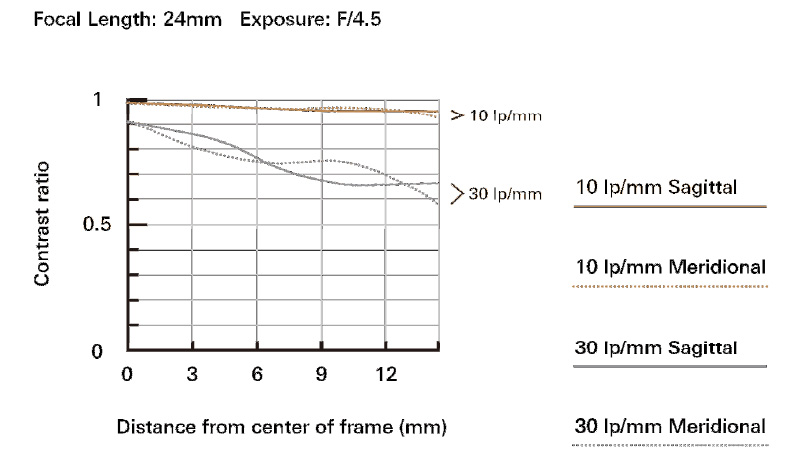 Tamron-B023-Focal-Lenght24mm